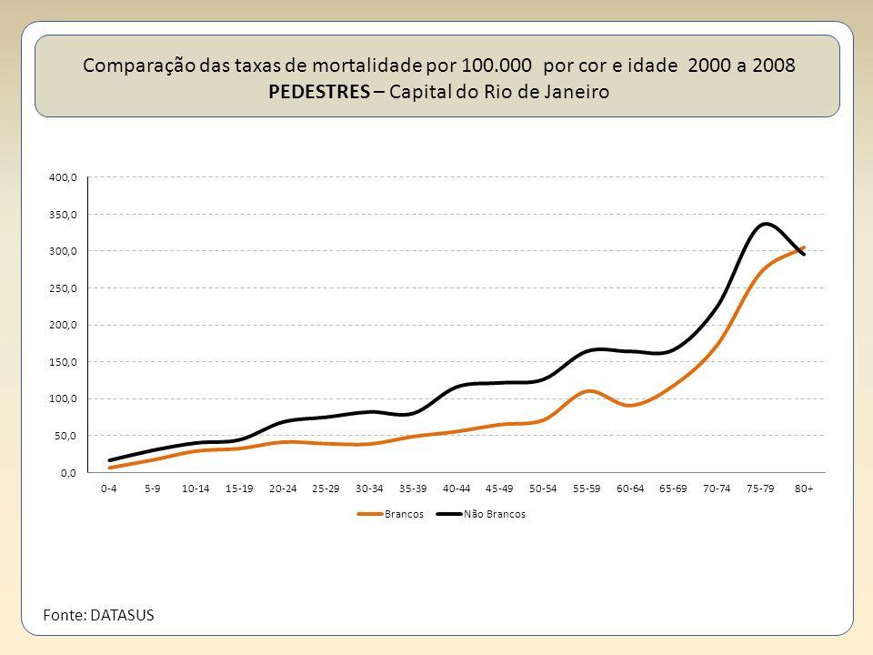 Comparação das taxas de mortalidade por 100.000 por cor e idade 2000 a 2008 PEDESTRES – Capital do Rio de Janeiro Fonte: DATASUS