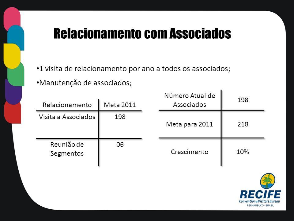 1 visita de relacionamento por ano a todos os associados; Manutenção de associados; Relacionamento com Associados