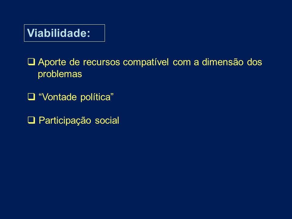 Viabilidade: Aporte de recursos compatível com a dimensão dos problemas Vontade política Participação social