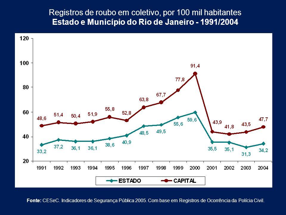 Registros de roubo em coletivo, por 100 mil habitantes Estado e Município do Rio de Janeiro - 1991/2004 Fonte: CESeC. Indicadores de Segurança Pública
