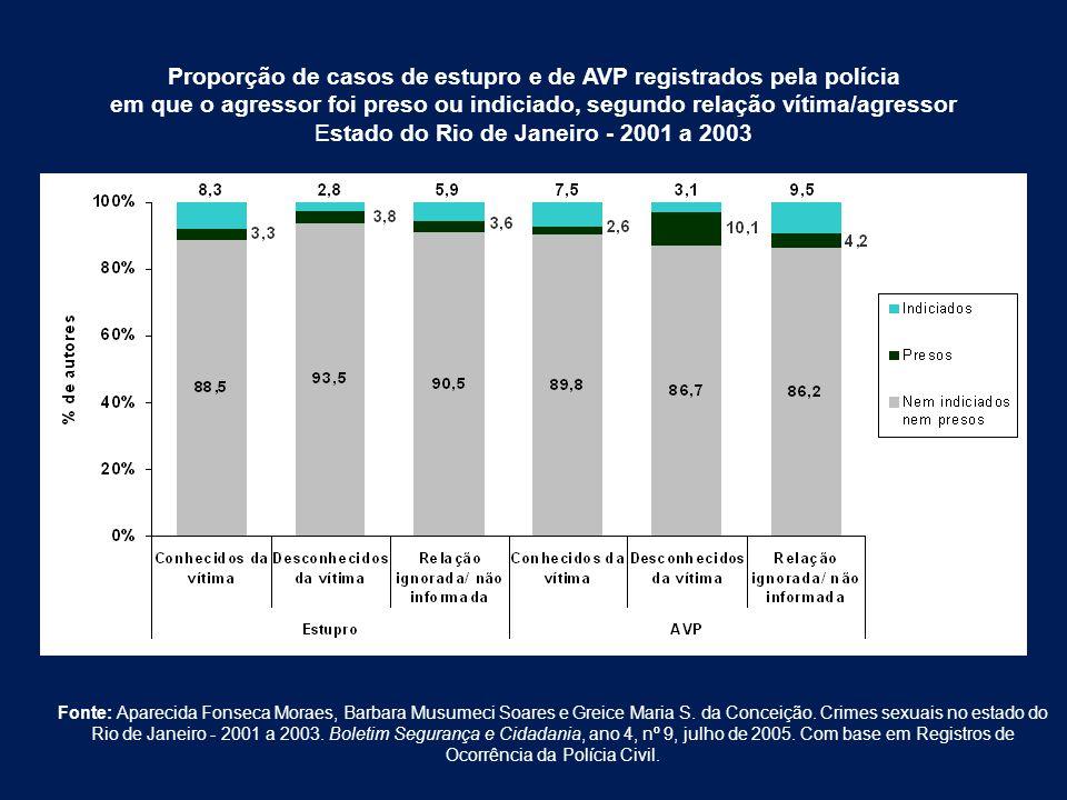 Proporção de casos de estupro e de AVP registrados pela polícia em que o agressor foi preso ou indiciado, segundo relação vítima/agressor Estado do Ri
