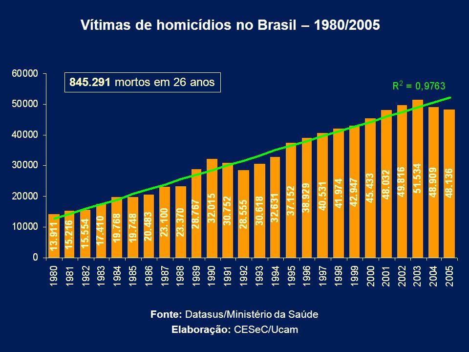 845.291 mortos em 26 anos Vítimas de homicídios no Brasil – 1980/2005 Fonte: Datasus/Ministério da Saúde Elaboração: CESeC/Ucam