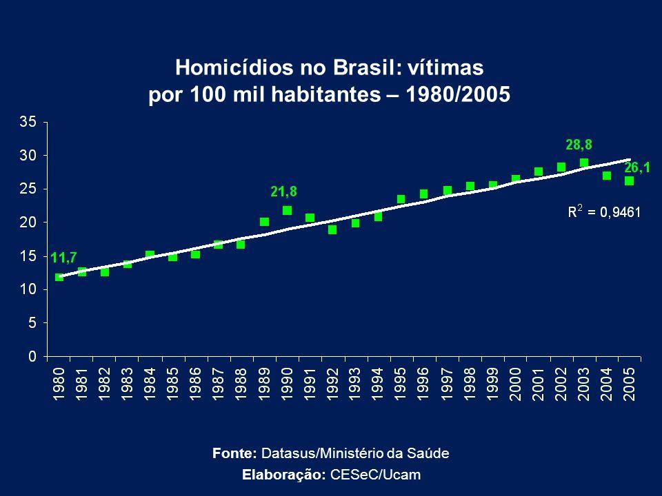 Homicídios no Brasil: vítimas por 100 mil habitantes – 1980/2005 Fonte: Datasus/Ministério da Saúde Elaboração: CESeC/Ucam