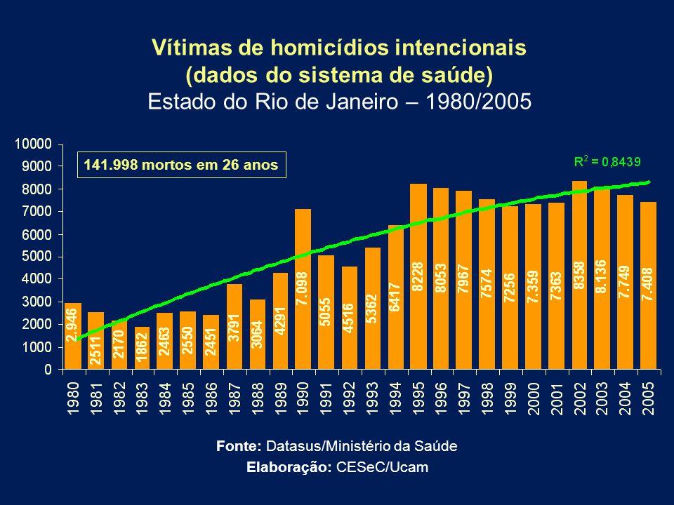 Vítimas de homicídios intencionais (dados do sistema de saúde) Estado do Rio de Janeiro – 1980/2005 Fonte: Datasus/Ministério da Saúde Elaboração: CES