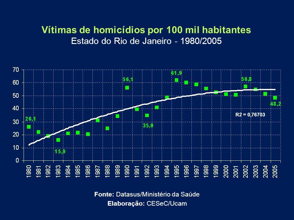 Vítimas de homicídios por 100 mil habitantes Estado do Rio de Janeiro - 1980/2005 Fonte: Datasus/Ministério da Saúde Elaboração: CESeC/Ucam R2 = 0,767