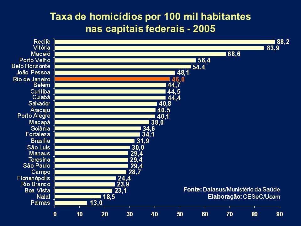 Taxa de homicídios por 100 mil habitantes nas capitais federais - 2005 Fonte: Datasus/Munistério da Saúde Elaboração: CESeC/Ucam
