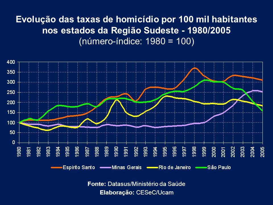 Evolução das taxas de homicídio por 100 mil habitantes nos estados da Região Sudeste - 1980/2005 (número-índice: 1980 = 100) Fonte: Datasus/Ministério