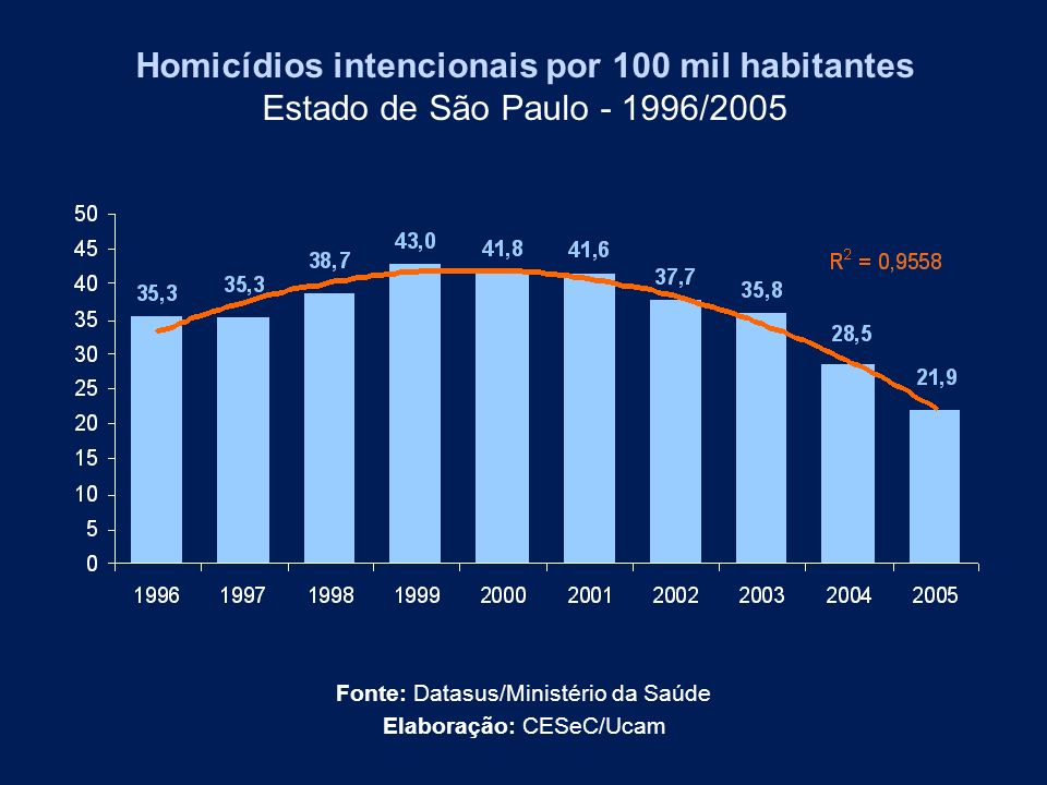 Homicídios intencionais por 100 mil habitantes Estado de São Paulo - 1996/2005 Fonte: Datasus/Ministério da Saúde Elaboração: CESeC/Ucam