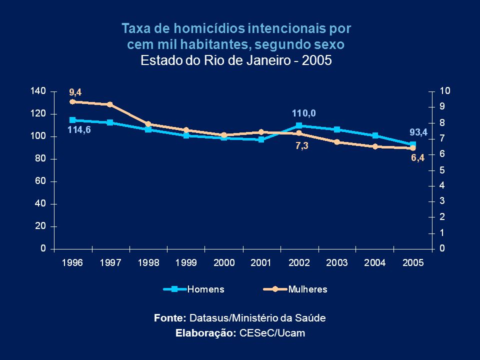 Taxa de homicídios intencionais por cem mil habitantes, segundo sexo Estado do Rio de Janeiro - 2005 Fonte: Datasus/Ministério da Saúde Elaboração: CE