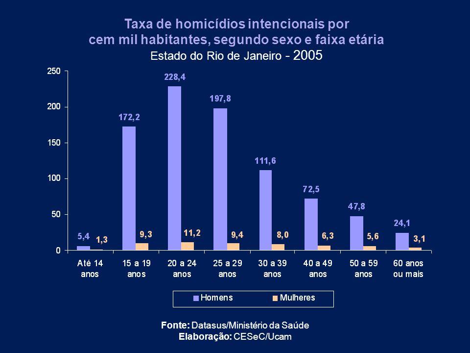 Taxa de homicídios intencionais por cem mil habitantes, segundo sexo e faixa etária Estado do Rio de Janeiro - 2005 Fonte: Datasus/Ministério da Saúde