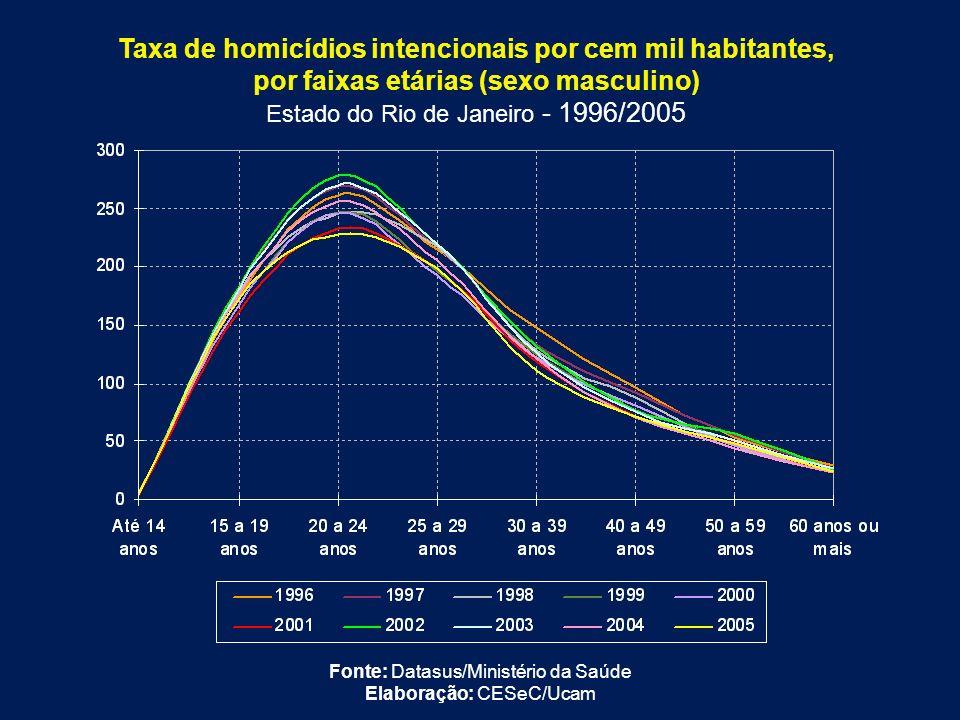 Taxa de homicídios intencionais por cem mil habitantes, por faixas etárias (sexo masculino) Estado do Rio de Janeiro - 1996/2005 Fonte: Datasus/Minist