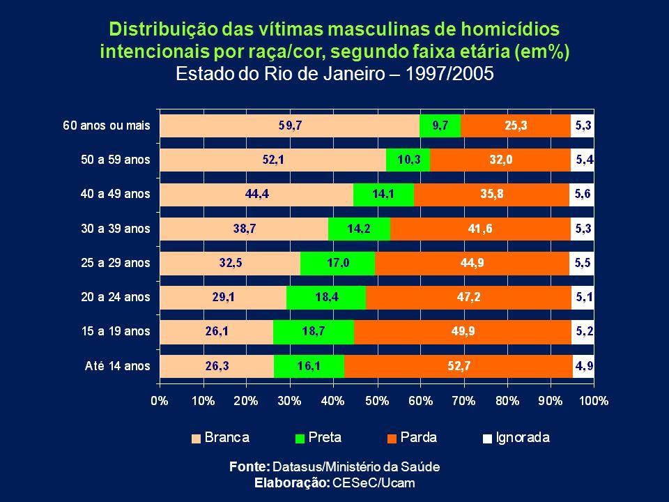 Distribuição das vítimas masculinas de homicídios intencionais por raça/cor, segundo faixa etária (em%) Estado do Rio de Janeiro – 1997/2005 Fonte: Da
