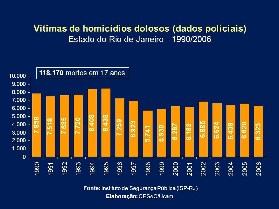 Vítimas de homicídios dolosos (dados policiais) Estado do Rio de Janeiro - 1990/2006 Fonte: Instituto de Segurança Pública (ISP-RJ) Elaboração: CESeC/