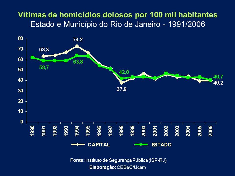 Vítimas de homicídios dolosos por 100 mil habitantes Estado e Município do Rio de Janeiro - 1991/2006 Fonte: Instituto de Segurança Pública (ISP-RJ) E