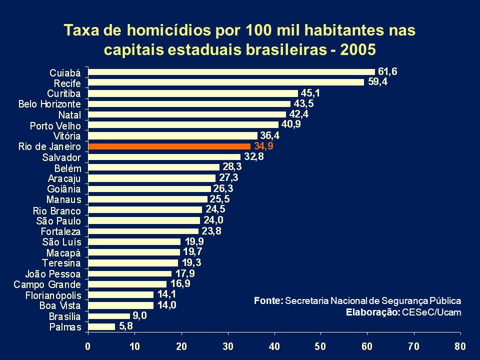 Taxa de homicídios por 100 mil habitantes nas capitais estaduais brasileiras - 2005 Fonte: Secretaria Nacional de Segurança Pública Elaboração: CESeC/