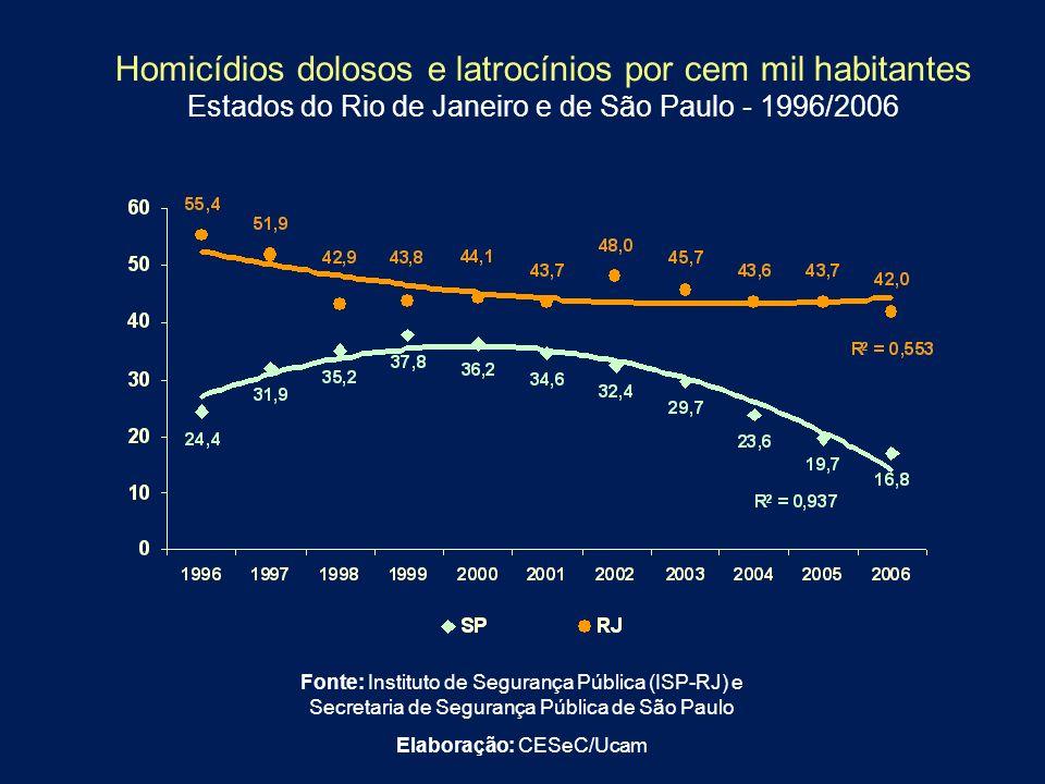 Homicídios dolosos e latrocínios por cem mil habitantes Estados do Rio de Janeiro e de São Paulo - 1996/2006 Fonte: Instituto de Segurança Pública (IS