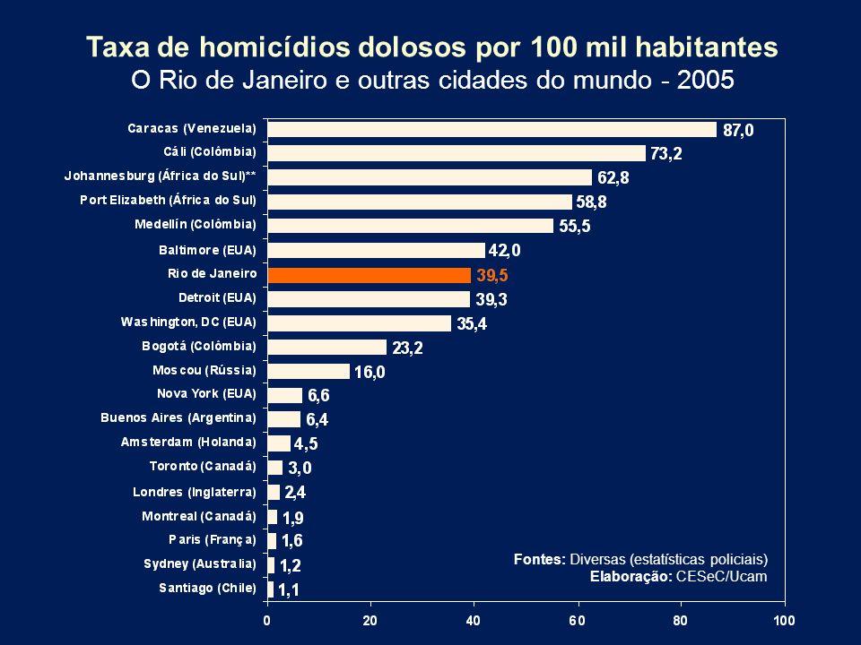 Taxa de homicídios dolosos por 100 mil habitantes O Rio de Janeiro e outras cidades do mundo - 2005 Fontes: Diversas (estatísticas policiais) Elaboraç