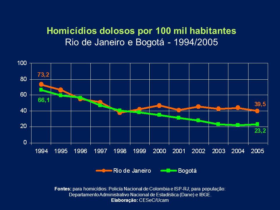 Homicídios dolosos por 100 mil habitantes Rio de Janeiro e Bogotá - 1994/2005 Fontes: para homicídios: Policía Nacional de Colombia e ISP-RJ; para pop