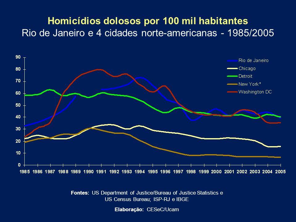 Homicídios dolosos por 100 mil habitantes Rio de Janeiro e 4 cidades norte-americanas - 1985/2005 Fontes: US Department of Justice/Bureau of Justice S