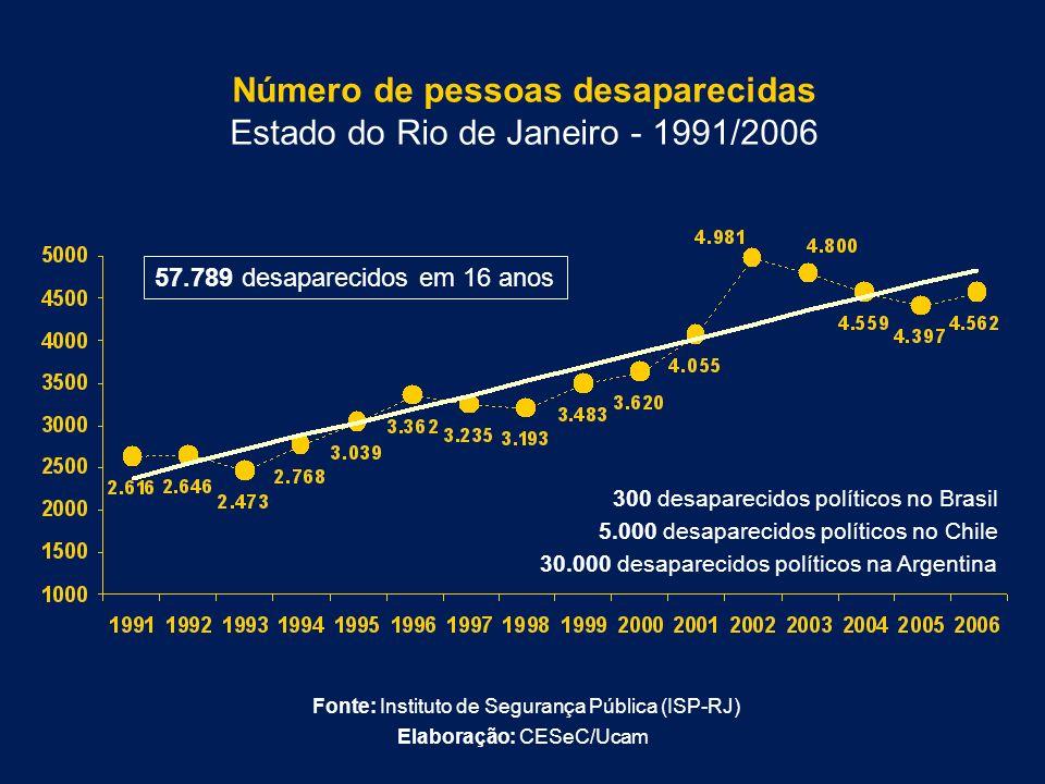 Número de pessoas desaparecidas Estado do Rio de Janeiro - 1991/2006 57.789 desaparecidos em 16 anos 5.000 desaparecidos políticos no Chile 30.000 des