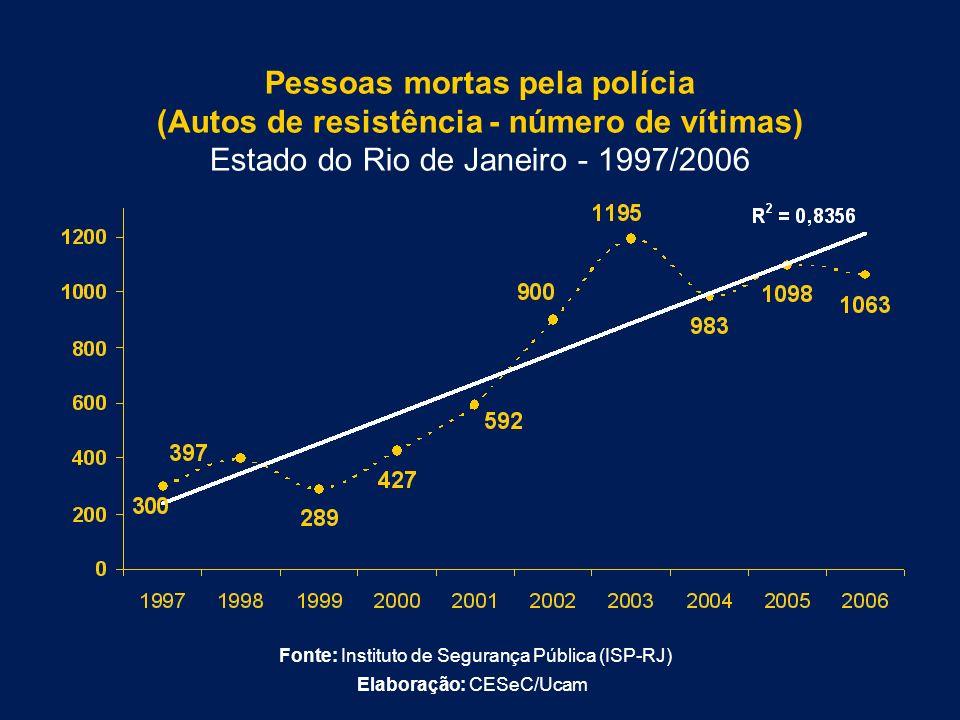 Pessoas mortas pela polícia (Autos de resistência - número de vítimas) Estado do Rio de Janeiro - 1997/2006 Fonte: Instituto de Segurança Pública (ISP