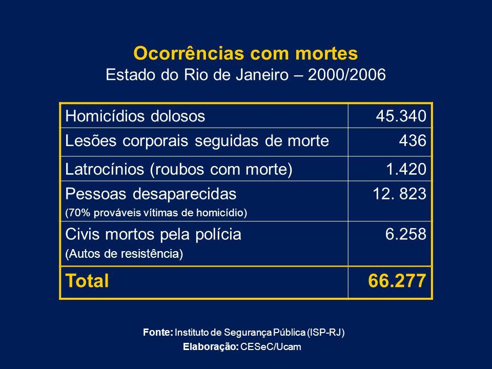 Ocorrências com mortes Estado do Rio de Janeiro – 2000/2006 Homicídios dolosos45.340 Lesões corporais seguidas de morte436 Latrocínios (roubos com mor