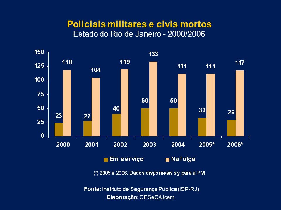 Policiais militares e civis mortos Estado do Rio de Janeiro - 2000/2006 Fonte: Instituto de Segurança Pública (ISP-RJ) Elaboração: CESeC/Ucam