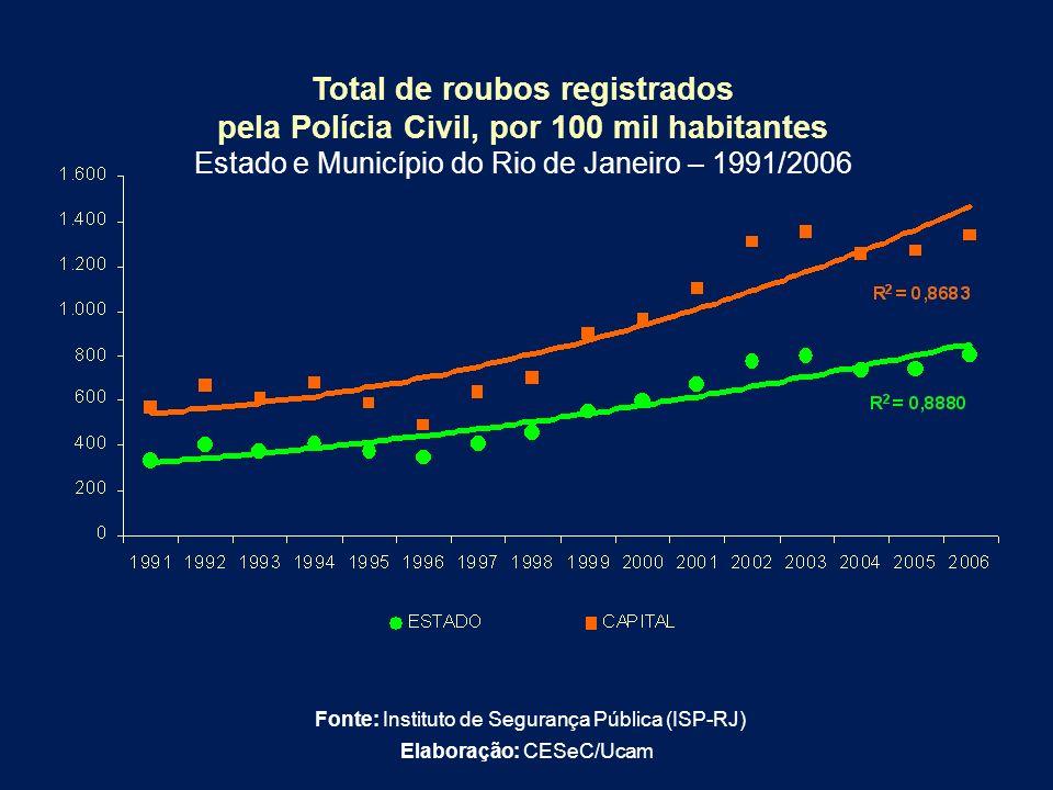 Total de roubos registrados pela Polícia Civil, por 100 mil habitantes Estado e Município do Rio de Janeiro – 1991/2006 Fonte: Instituto de Segurança