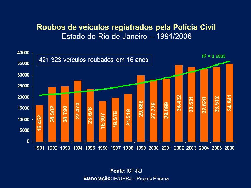 Roubos de veículos registrados pela Polícia Civil Estado do Rio de Janeiro – 1991/2006 Fonte: ISP-RJ Elaboração: IE/UFRJ – Projeto Prisma 421.323 veíc