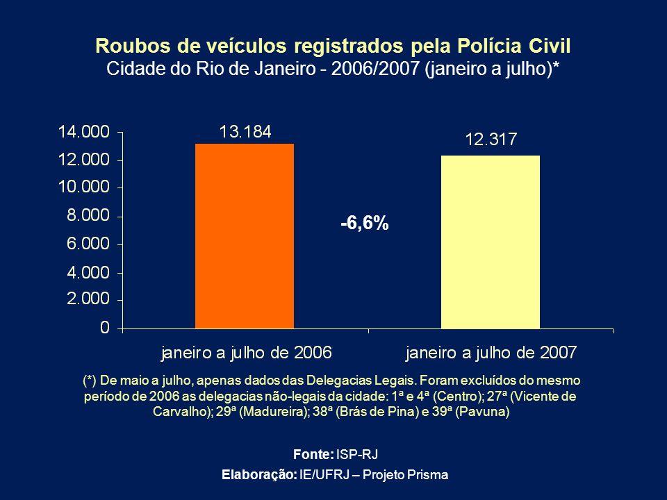 -6,6% Roubos de veículos registrados pela Polícia Civil Cidade do Rio de Janeiro - 2006/2007 (janeiro a julho)* (*) De maio a julho, apenas dados das