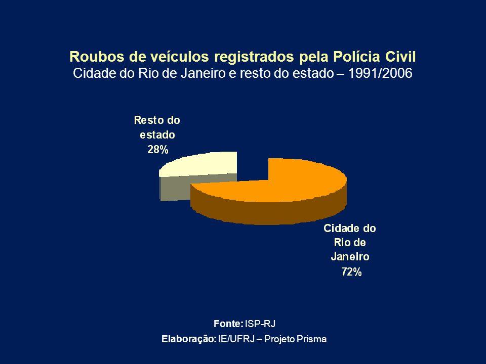 Roubos de veículos registrados pela Polícia Civil Cidade do Rio de Janeiro e resto do estado – 1991/2006 Fonte: ISP-RJ Elaboração: IE/UFRJ – Projeto P