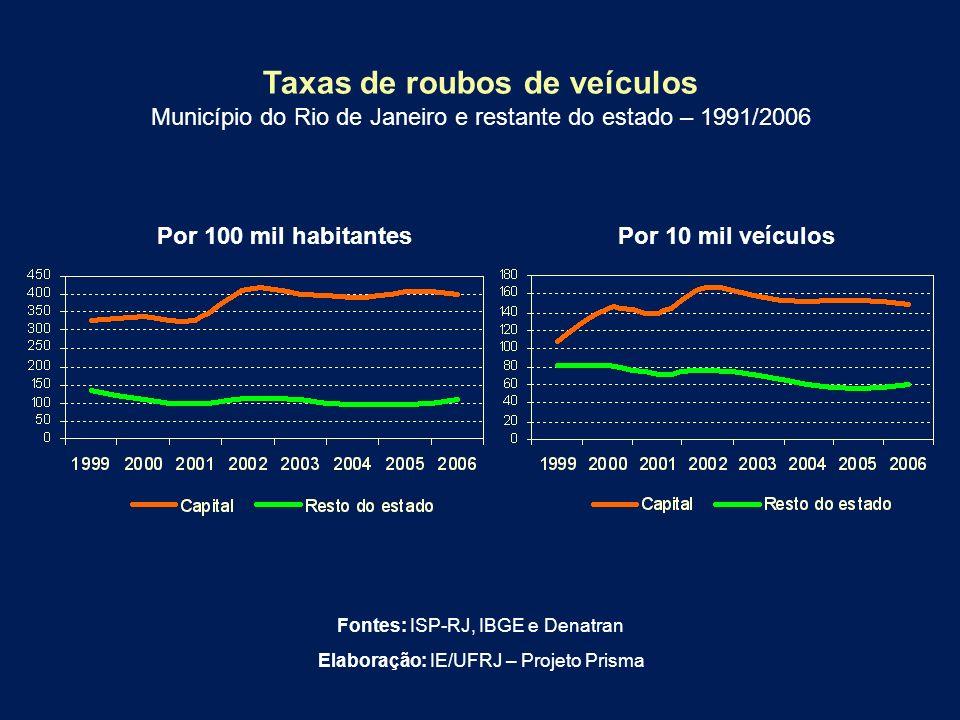 Taxas de roubos de veículos Município do Rio de Janeiro e restante do estado – 1991/2006 Por 100 mil habitantesPor 10 mil veículos Fontes: ISP-RJ, IBG