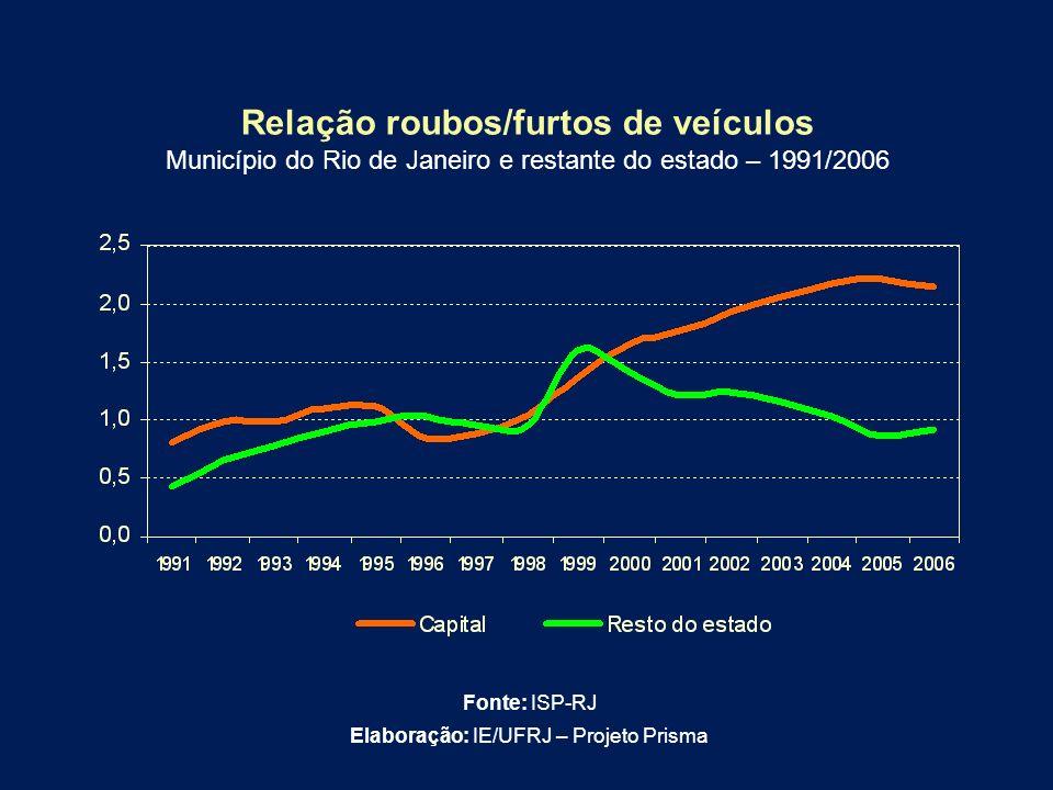 Relação roubos/furtos de veículos Município do Rio de Janeiro e restante do estado – 1991/2006 Fonte: ISP-RJ Elaboração: IE/UFRJ – Projeto Prisma