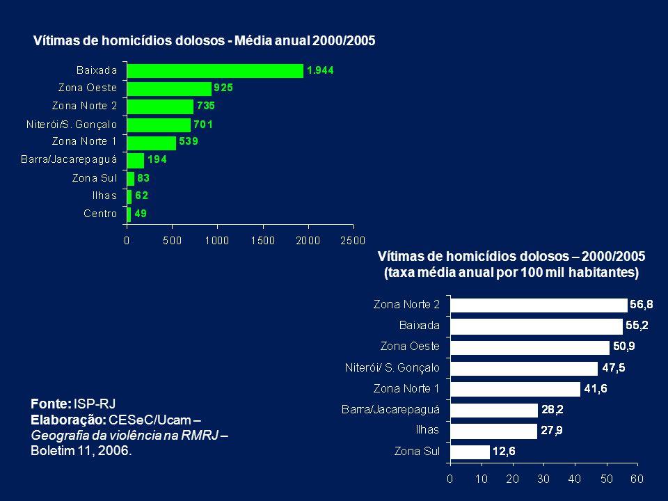 Vítimas de homicídios dolosos - Média anual 2000/2005 Vítimas de homicídios dolosos – 2000/2005 (taxa média anual por 100 mil habitantes) Fonte: ISP-R
