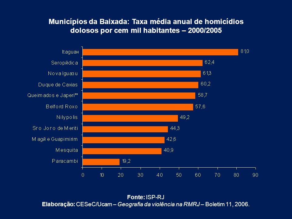 Municípios da Baixada: Taxa média anual de homicídios dolosos por cem mil habitantes – 2000/2005 Fonte: ISP-RJ Elaboração: CESeC/Ucam – Geografia da v