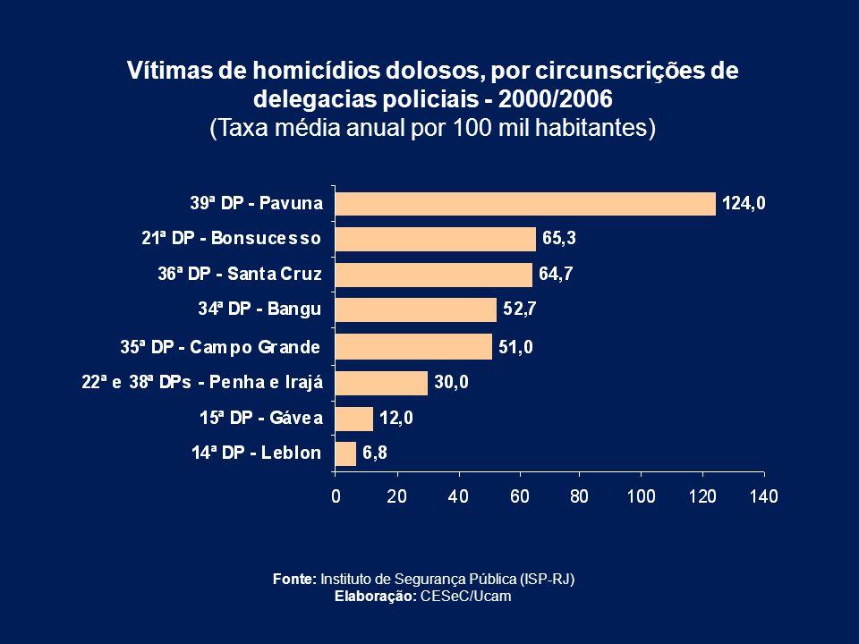 Vítimas de homicídios dolosos, por circunscrições de delegacias policiais - 2000/2006 (Taxa média anual por 100 mil habitantes) Fonte: Instituto de Se