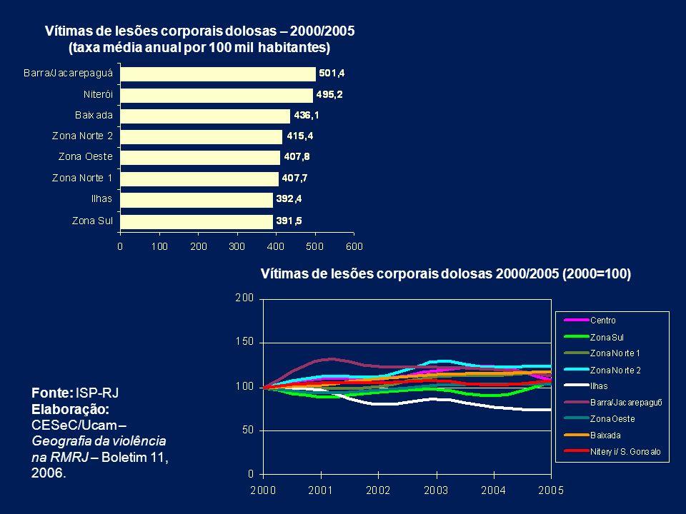Vítimas de lesões corporais dolosas – 2000/2005 (taxa média anual por 100 mil habitantes) Vítimas de lesões corporais dolosas 2000/2005 (2000=100) Fon