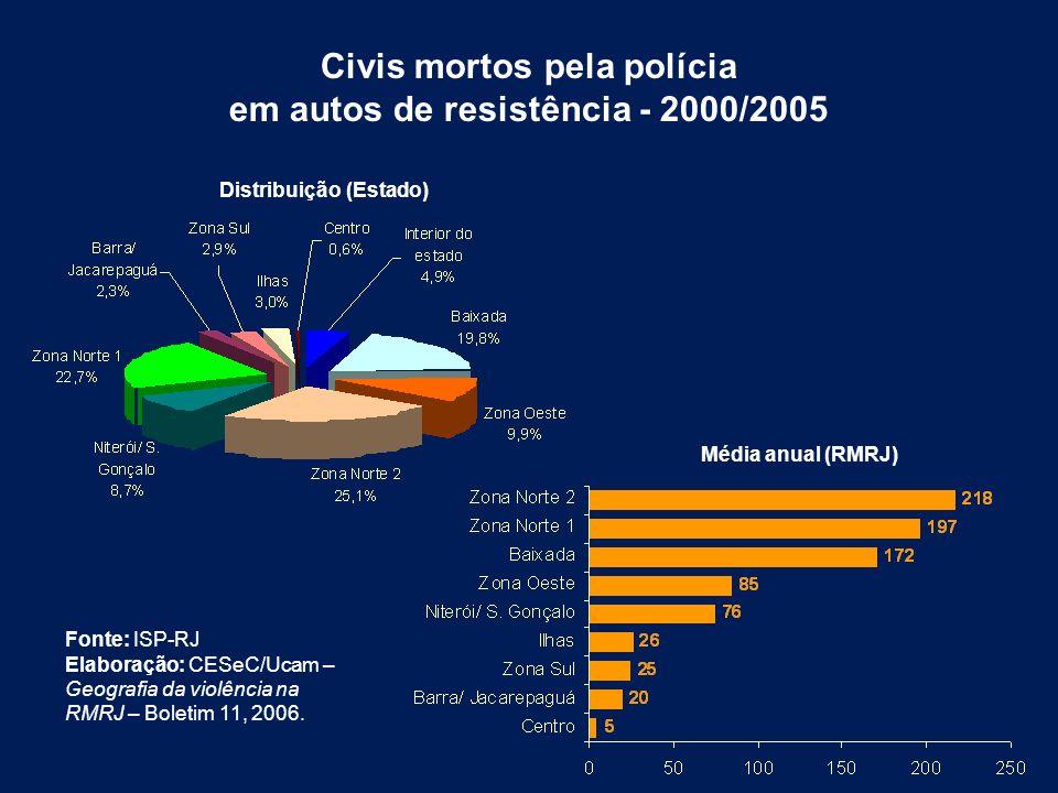 Civis mortos pela polícia em autos de resistência - 2000/2005 Fonte: ISP-RJ Elaboração: CESeC/Ucam – Geografia da violência na RMRJ – Boletim 11, 2006