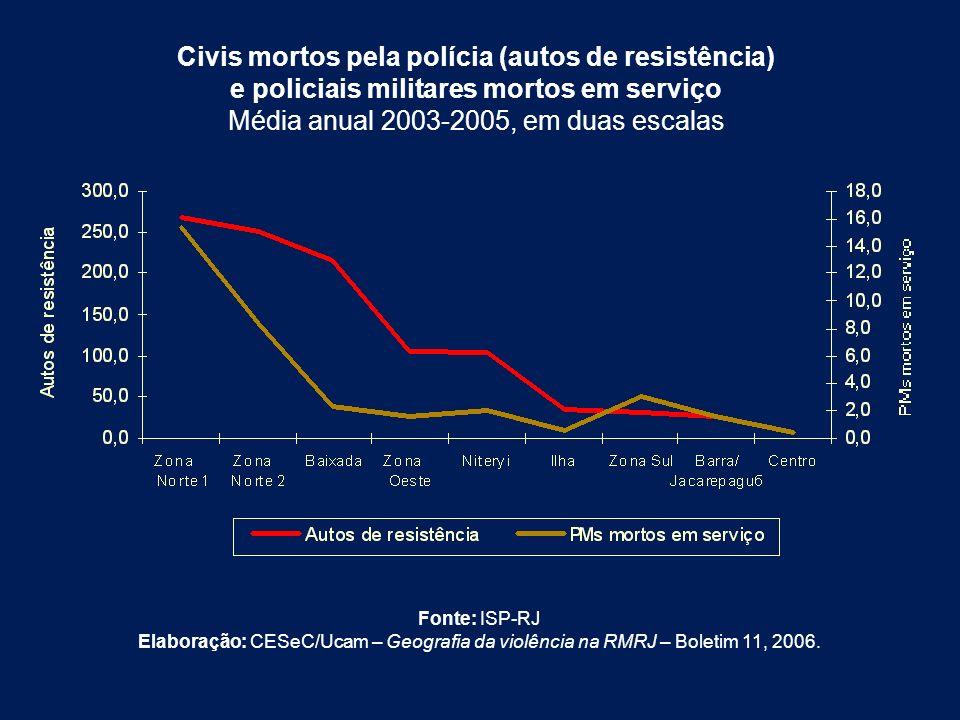 Civis mortos pela polícia (autos de resistência) e policiais militares mortos em serviço Média anual 2003-2005, em duas escalas Fonte: ISP-RJ Elaboraç