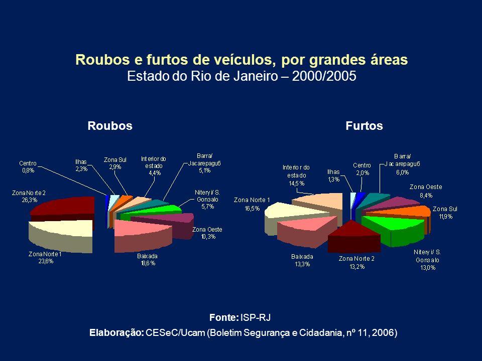 Roubos e furtos de veículos, por grandes áreas Estado do Rio de Janeiro – 2000/2005 RoubosFurtos Elaboração: CESeC/Ucam (Boletim Segurança e Cidadania