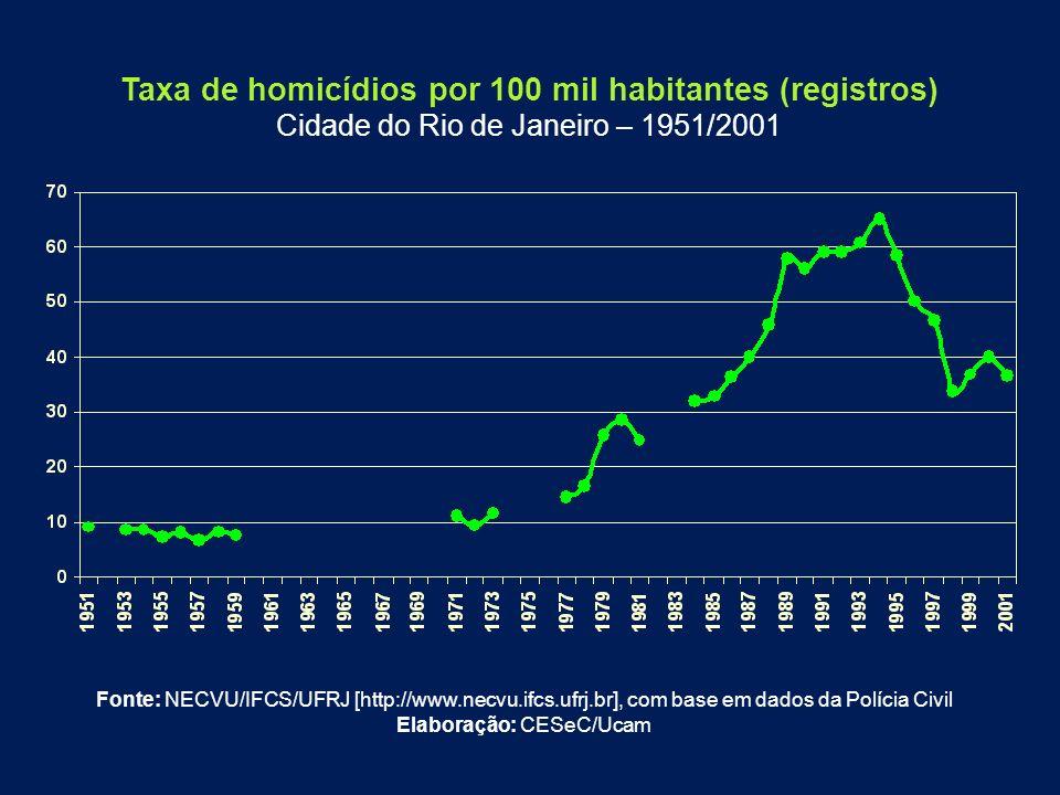 Fonte: NECVU/IFCS/UFRJ [http://www.necvu.ifcs.ufrj.br], com base em dados da Polícia Civil Elaboração: CESeC/Ucam Taxa de homicídios por 100 mil habit