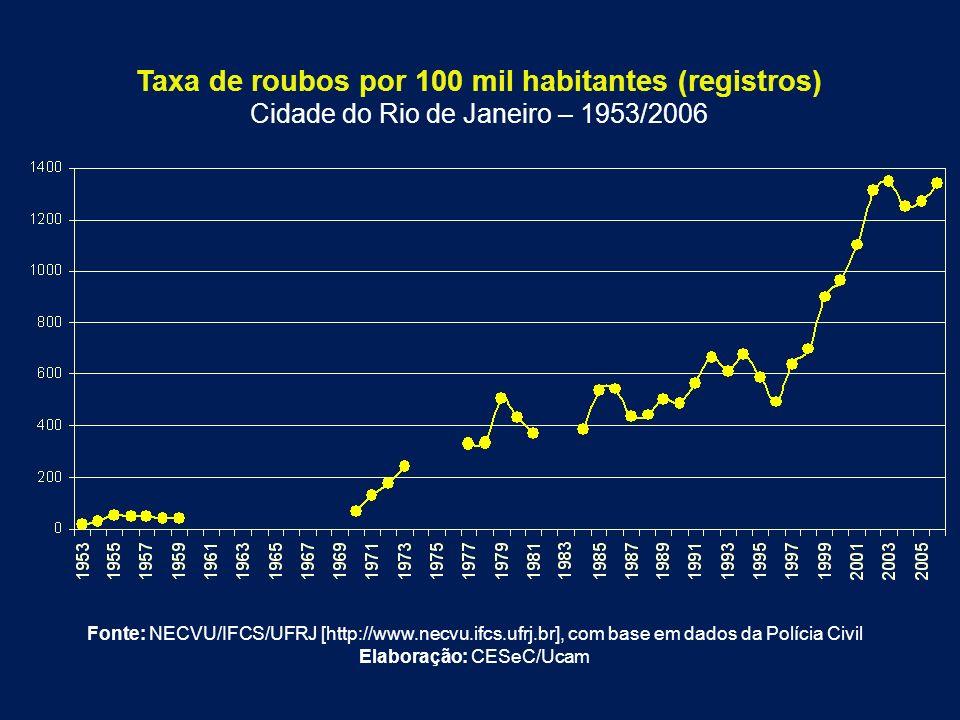 Taxa de roubos por 100 mil habitantes (registros) Cidade do Rio de Janeiro – 1953/2006 Fonte: NECVU/IFCS/UFRJ [http://www.necvu.ifcs.ufrj.br], com bas