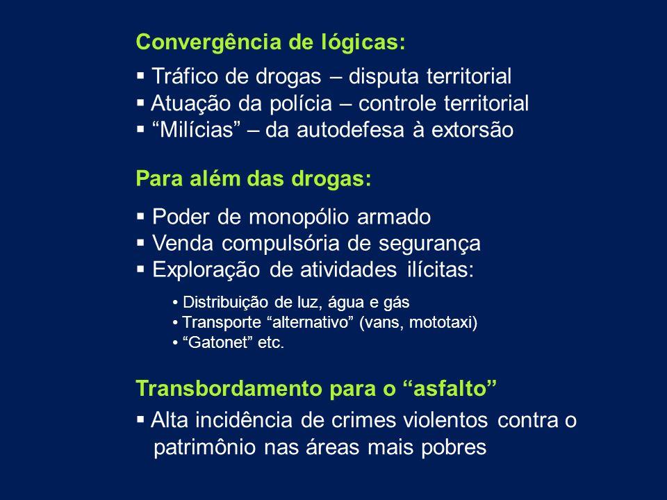 Tráfico de drogas – disputa territorial Atuação da polícia – controle territorial Milícias – da autodefesa à extorsão Para além das drogas: Poder de m