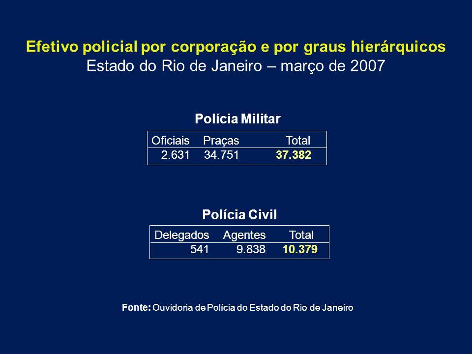 Efetivo policial por corporação e por graus hierárquicos Estado do Rio de Janeiro – março de 2007 Polícia Civil Polícia Militar Oficiais Praças Total