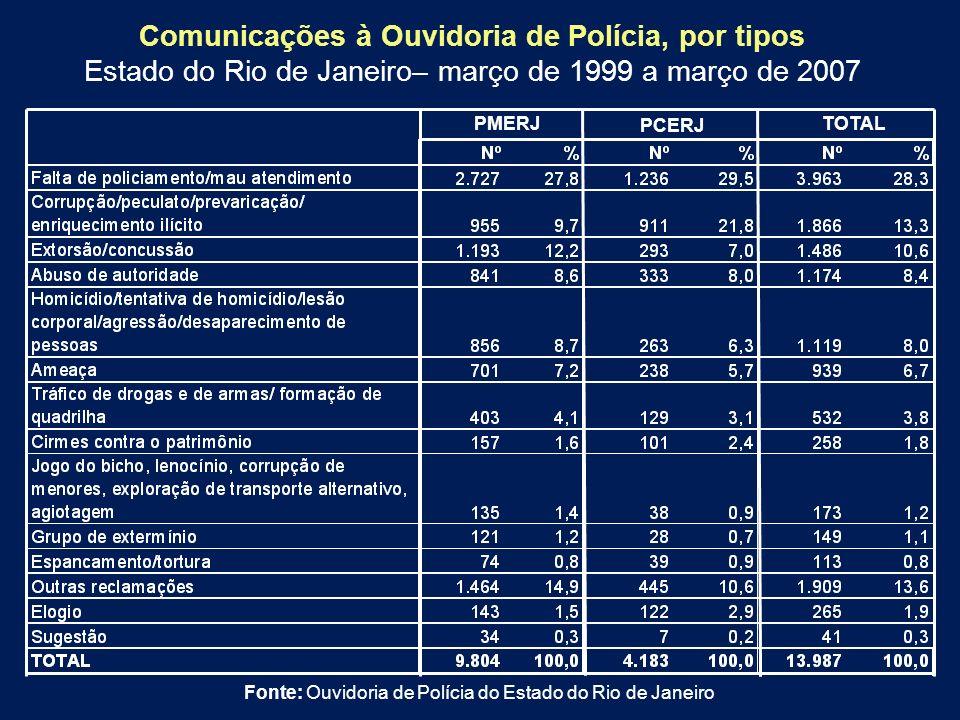 Comunicações à Ouvidoria de Polícia, por tipos Estado do Rio de Janeiro– março de 1999 a março de 2007 PMERJ PCERJ TOTAL