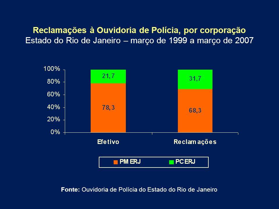 Reclamações à Ouvidoria de Polícia, por corporação Estado do Rio de Janeiro – março de 1999 a março de 2007 Fonte: Ouvidoria de Polícia do Estado do R
