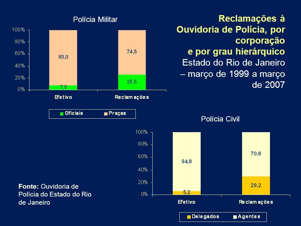 Polícia Militar Polícia Civil Reclamações à Ouvidoria de Polícia, por corporação e por grau hierárquico Estado do Rio de Janeiro – março de 1999 a mar