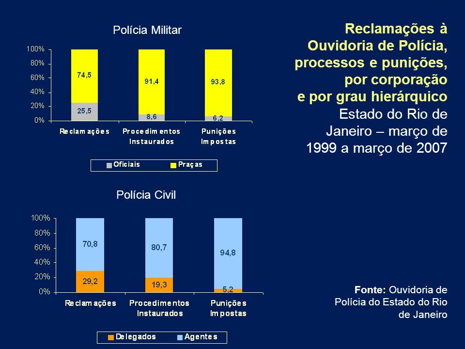 Reclamações à Ouvidoria de Polícia, processos e punições, por corporação e por grau hierárquico Estado do Rio de Janeiro – março de 1999 a março de 20