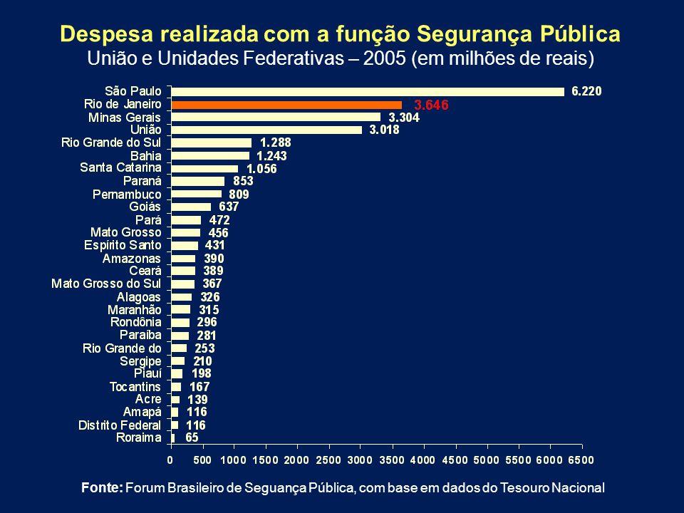 Fonte: Forum Brasileiro de Seguança Pública, com base em dados do Tesouro Nacional Despesa realizada com a função Segurança Pública União e Unidades F