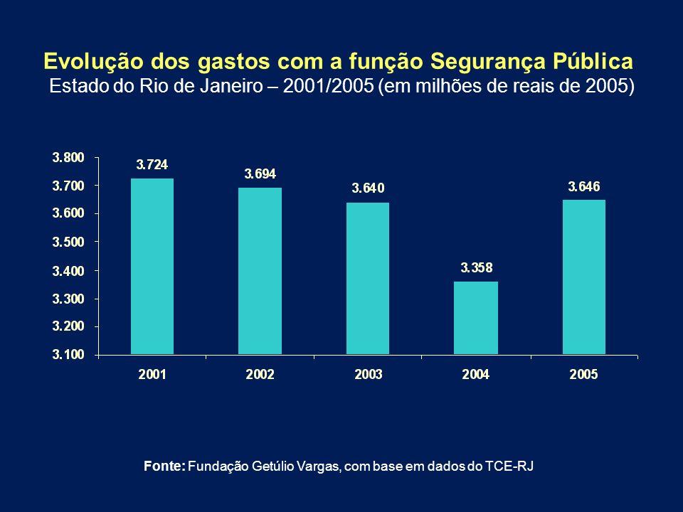 Evolução dos gastos com a função Segurança Pública Estado do Rio de Janeiro – 2001/2005 (em milhões de reais de 2005) Fonte: Fundação Getúlio Vargas,
